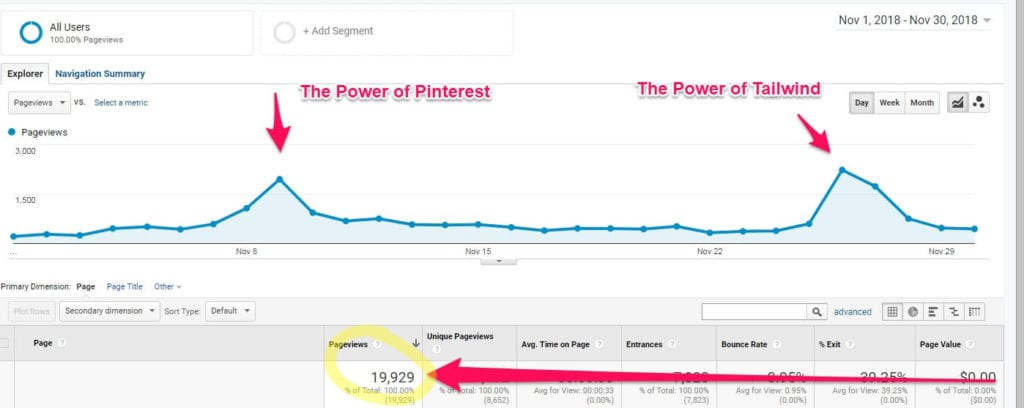 The Easiest Guide To Tailwind + How I grew my traffic to 20,000 page views in 30 days! www.Everythingabode.com #tailwind @Tailwind #pinterest